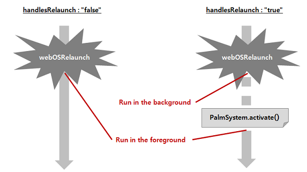 handlesRelaunch property Image that compares actions depending on the property value