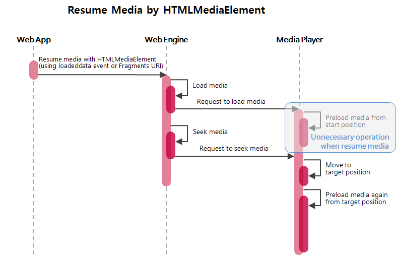 Sequence diagram of usual resuming media