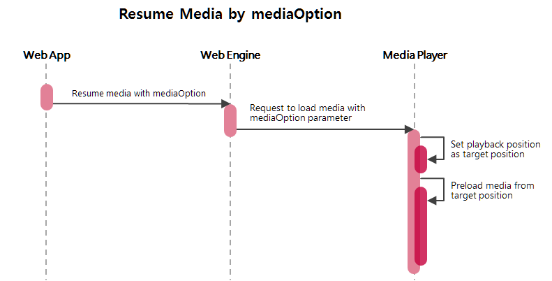Sequence diagram of resuming media data using mediaOption parameter