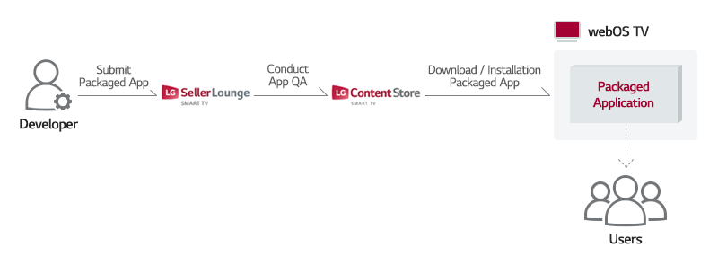 Image describing how to deliver a packaged app to users