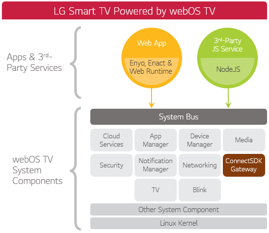 Brief image of webOS TV platform architecture